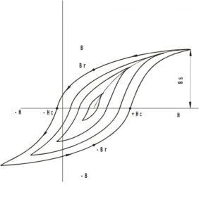 график петли гистерезиса просон инфо